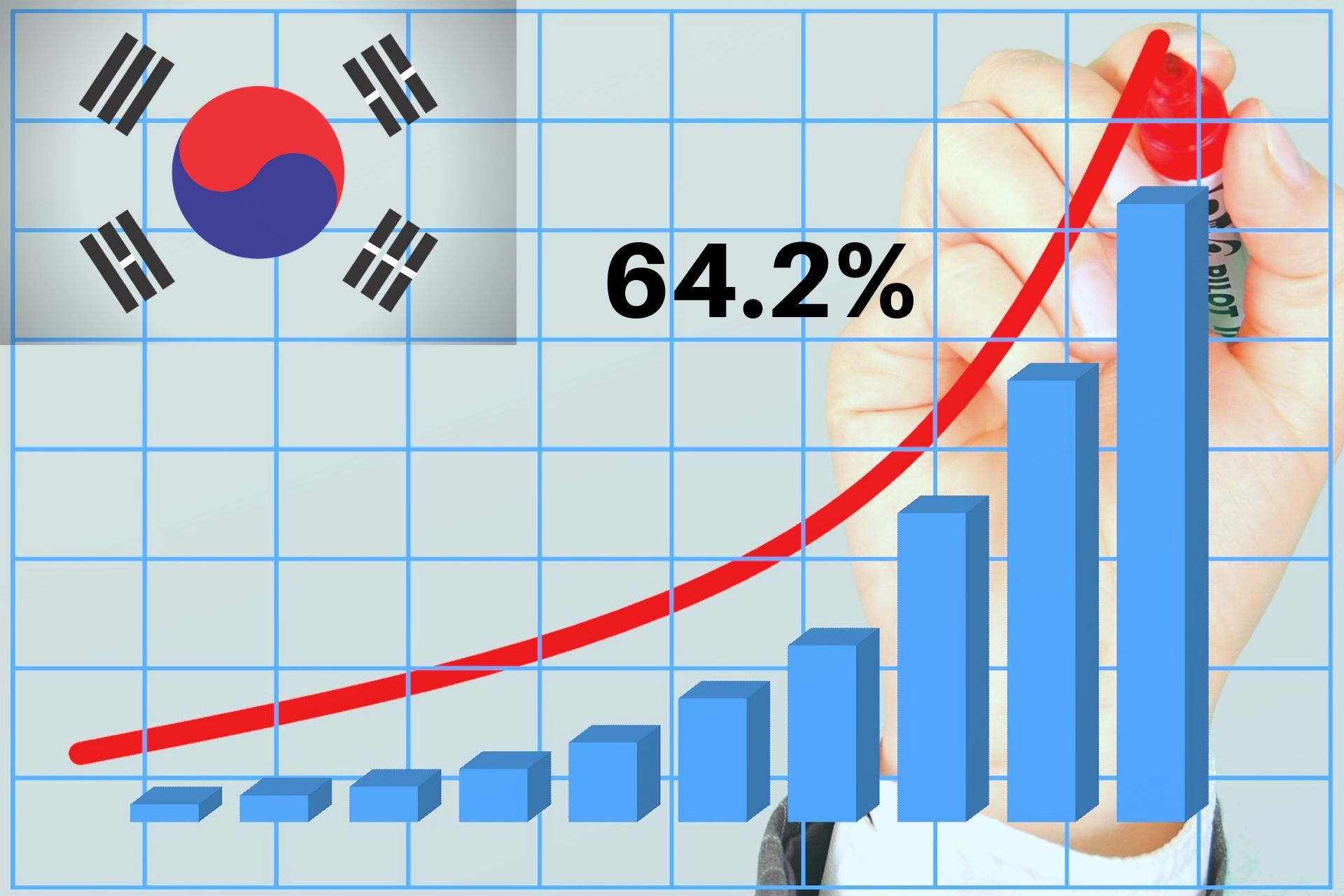 South Koreans Crypto Holdings Has Increased By 64%